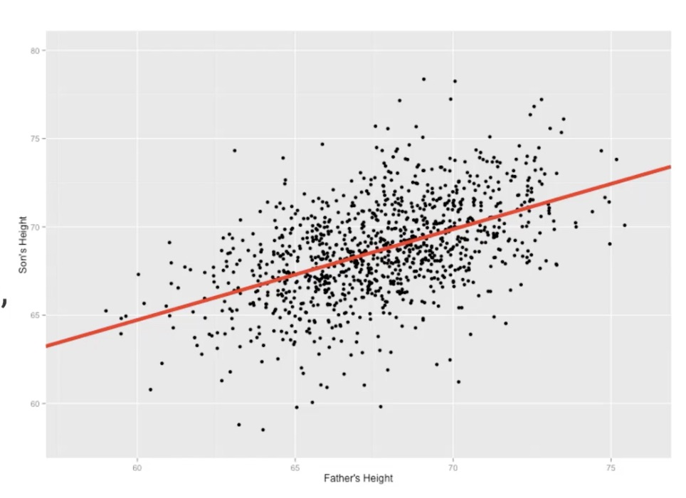 Predicting & Forecasting: Linear Regression – What? When? How?