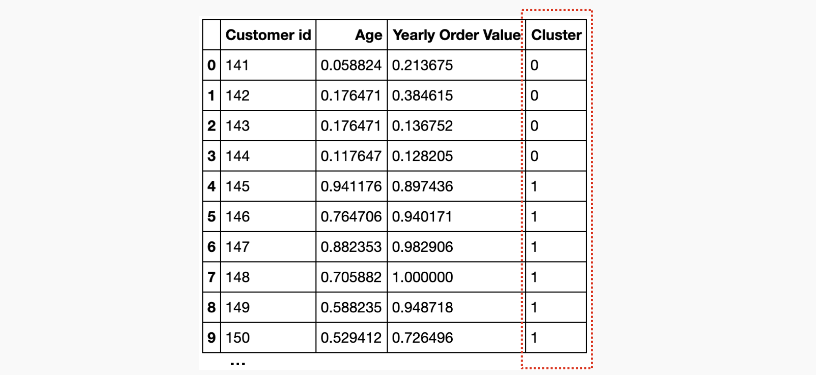Clustered customer table