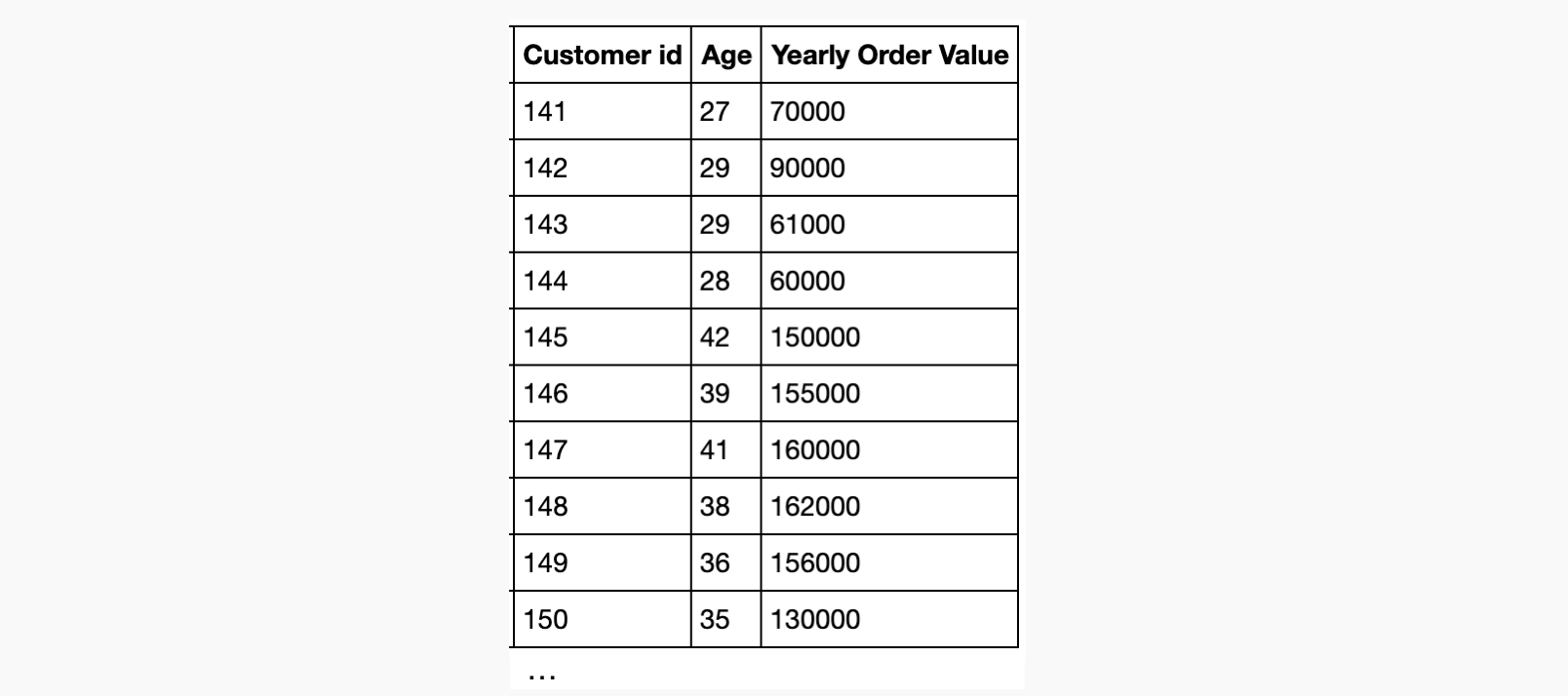 Customer age yearly order value