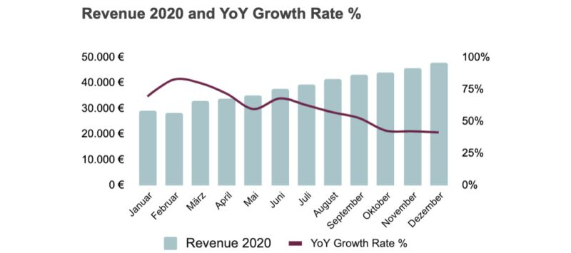 Revenue and YoY