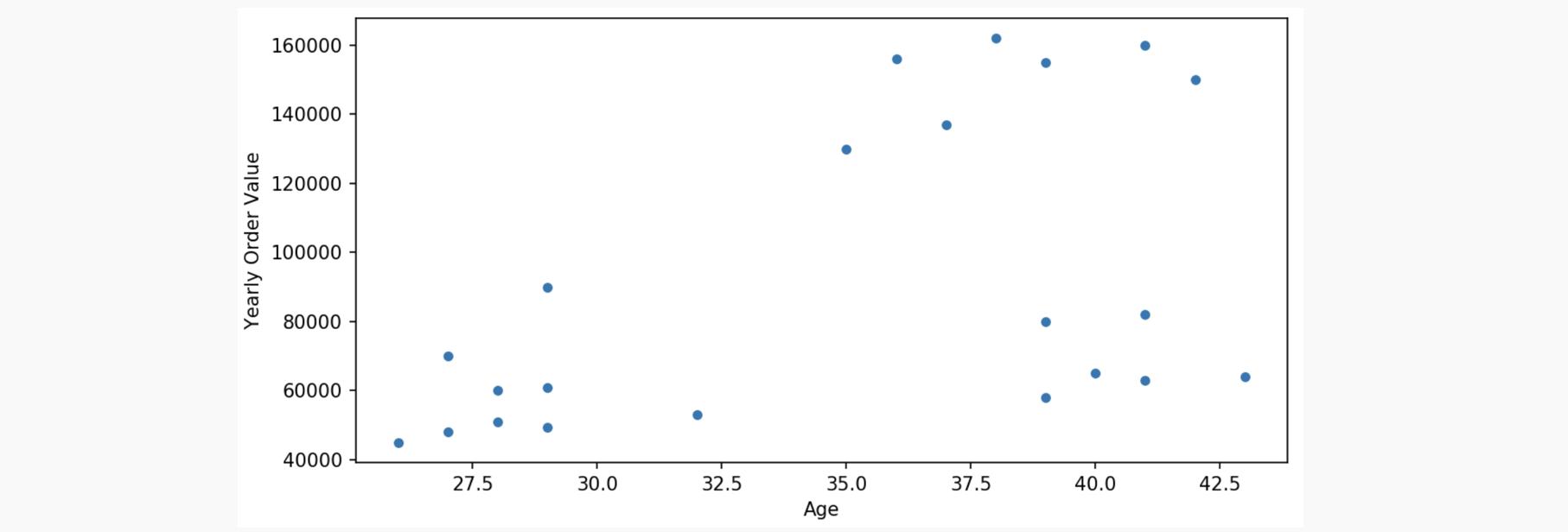 Scatterplot customer segmentation