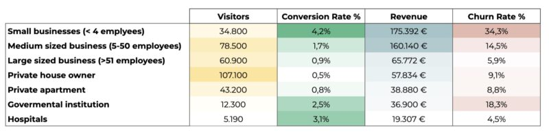 Table conversion etc