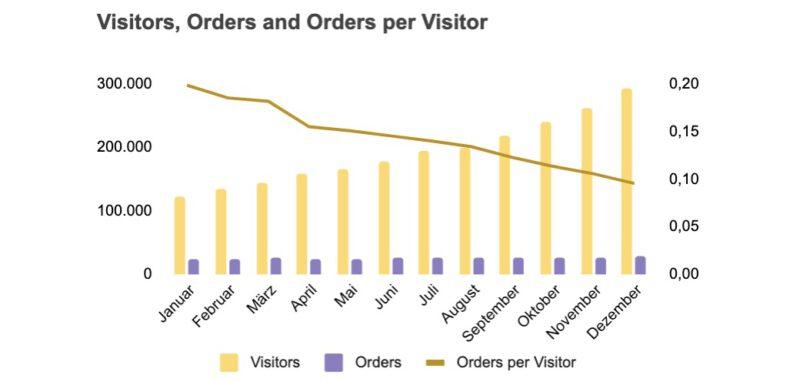 Visitors, orders, orders per visitor